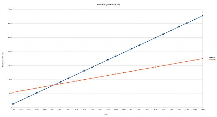 Einnahmen nach der Reform der Bankenabgabe in den nächsten 25 Jahren. (Anmerkung: Der Einfachheit halber haben wir mit den von der SPÖ kolportierten Zahlen gerechnet. Es gibt auch Quellen, die meinen, dass die Senkung in Wirklichkeit wesentlich höher ist, als von der SPÖ angegeben. Auch Zinsen sind nicht berücksichtigt)