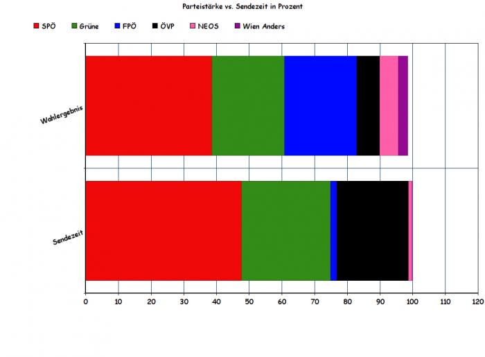 Das Wahlergebnis der Parteien 2015 im Vergleich zur Sendezeit in W24 Aktuell.