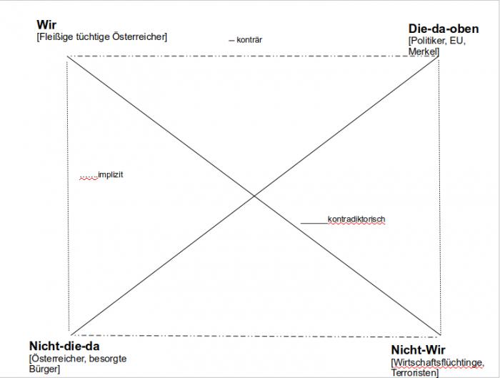 Semiotisches Viereck - Rechtspopulismus