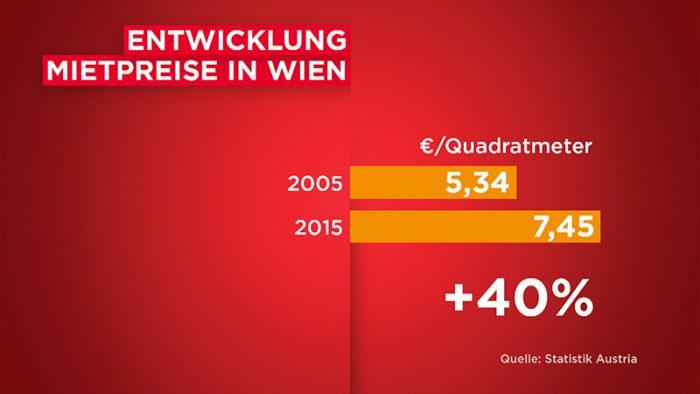 Mietpreise Wien