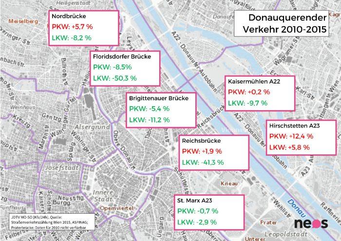 Verkehrszählung LKW Wien. Grafik zur Verfügung gestellt von NEOS Wien