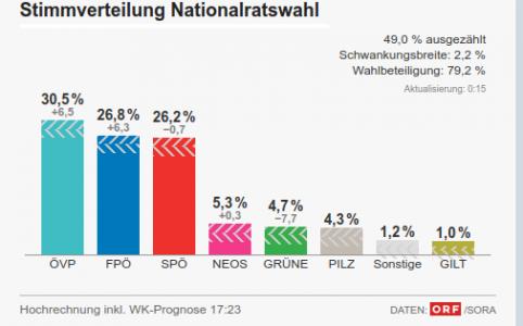 Umfragen #nrw17
