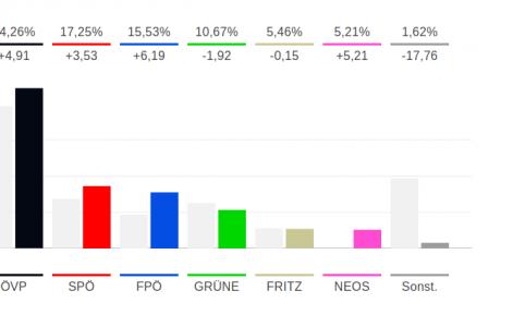 Wahlergebnis Tirol 2018