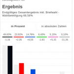 Wahlergebnis Niederösterreich