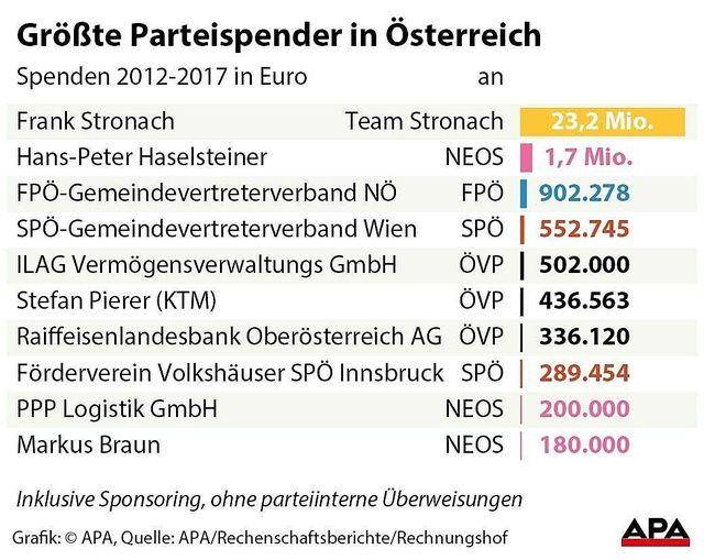 Spenderliste Politik Österreich