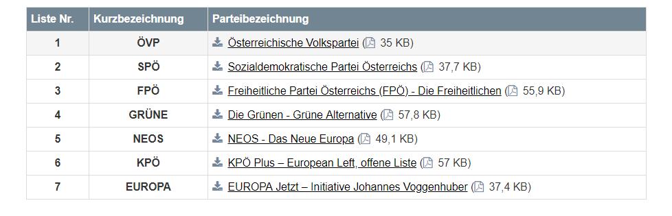 ParteienzurEU-WahlWahl 2019